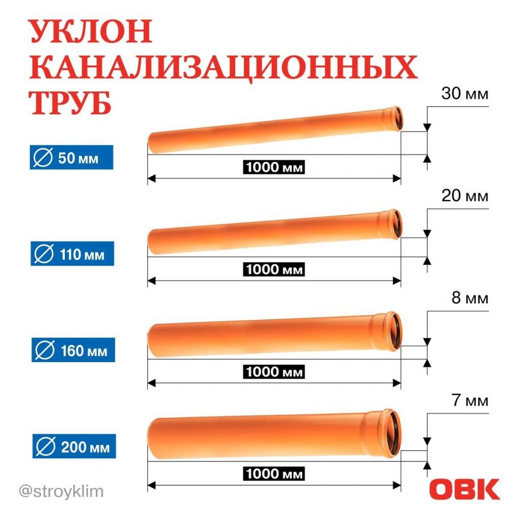 Уклон труб зависит от их диаметра